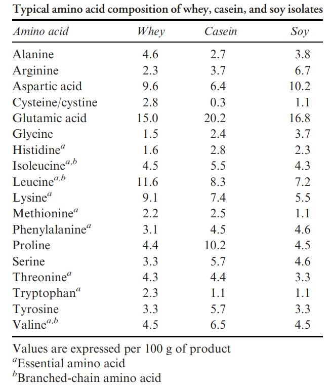 vassle eller kasein viktnedgång