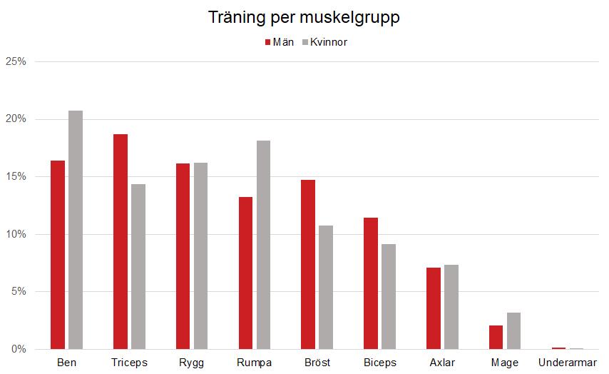 Träning per muskelgrupp 2019
