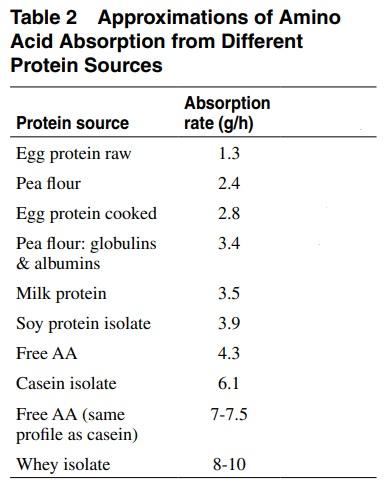 kvällsprotein 2