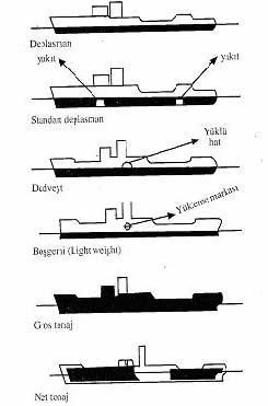 denizcilik terimleri ile ilgili görsel sonucu