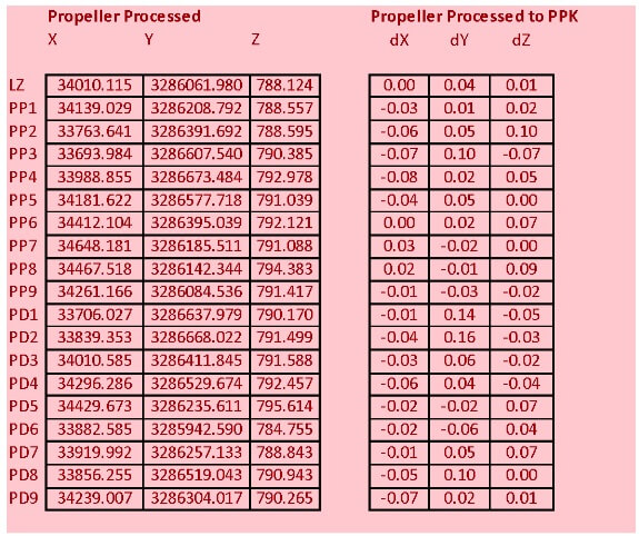 Investigating the geometric accuracy of Propeller AeroPoints