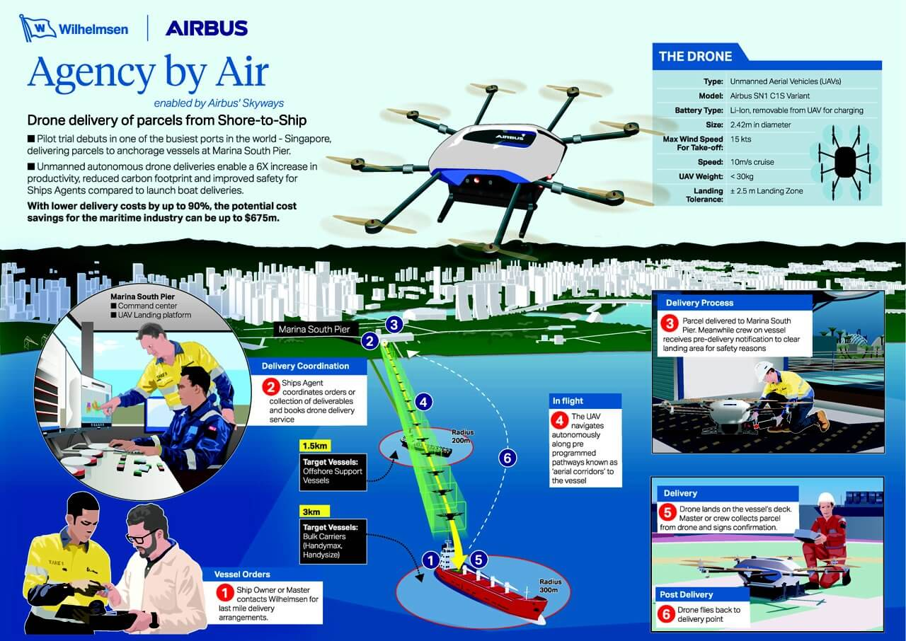 Airbus' Skyways drone trials world's first shore-to-ship deliveries - sUAS News - The Business of Drones