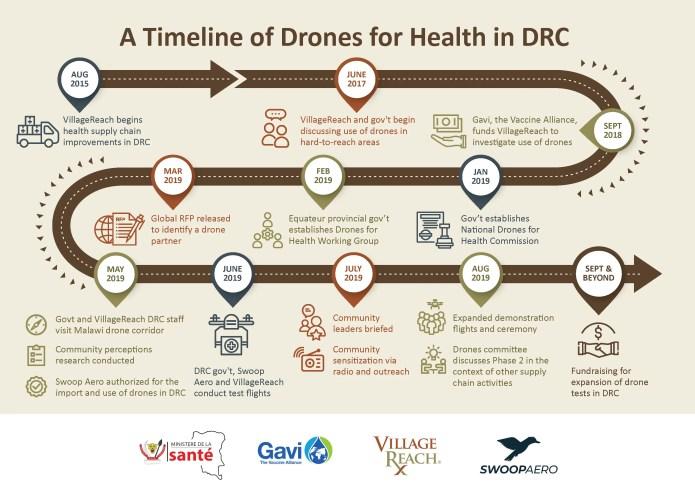 Drone Fleet Transports Vaccines to Immunize Children in Remote