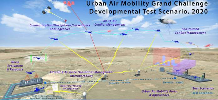NASA's City Air Mobility Grand Problem Advances with Settlement Signings - sUAS Information 1