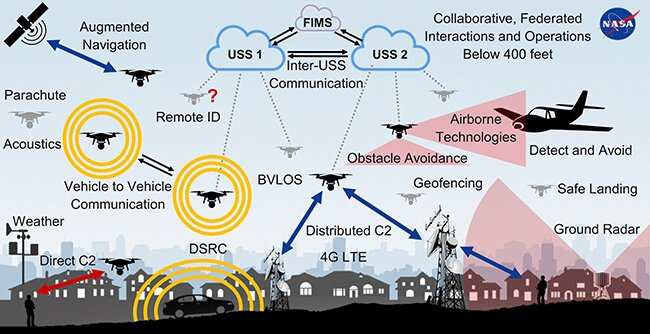 RelmaTech's UAS Distant ID & Monitoring expertise validated as 5G appropriate - sUAS Information 5