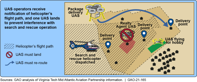 FAA May Strengthen Its Implementation of a Drone Visitors Administration System by Bettering Communication and Measuring Efficiency - sUAS Information 1