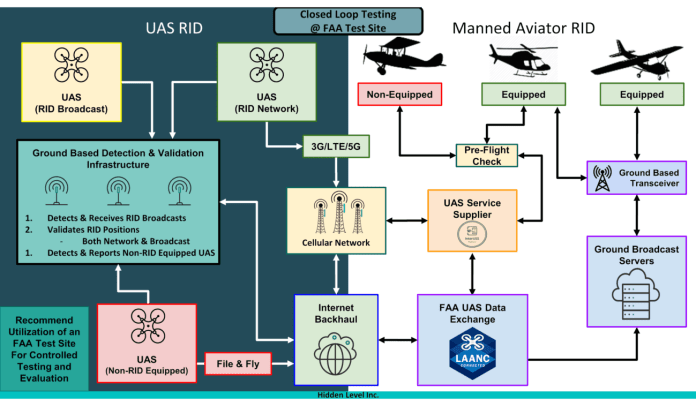 Distant ID For Manned Aviators - sUAS Information 2