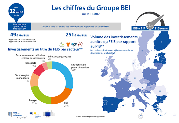 Statistiques FEIS BEI