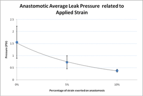Graph 1. This graph depicts the decline in leak pressure with increased amounts of strain applied to the anastomosis.