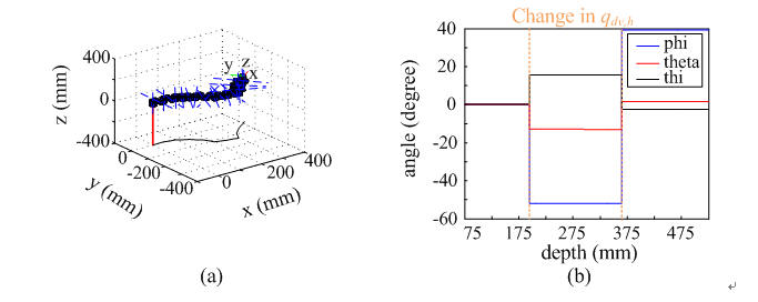 Fig. 2 Simulation results (a) posture of robot and (b) orientation of robot