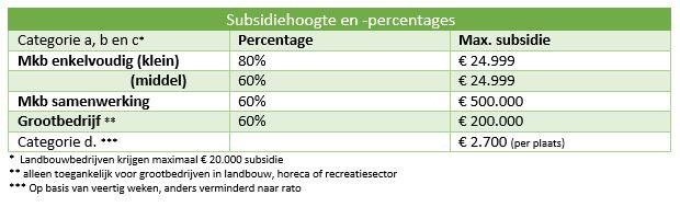 overzicht subsidie SLIM