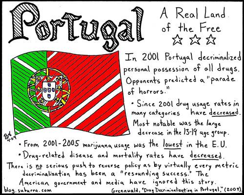 Portugal Decriminalization