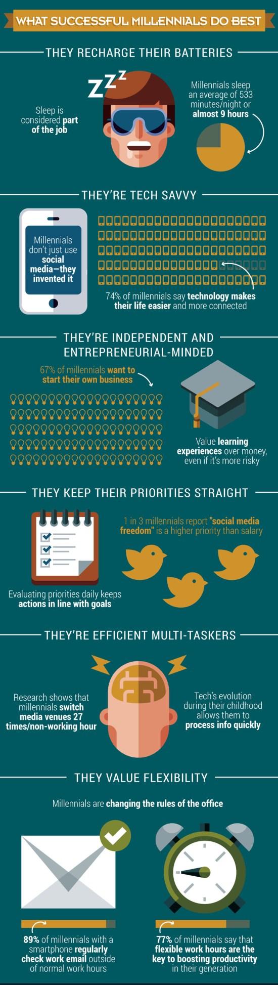 Successful Millennials Infographic