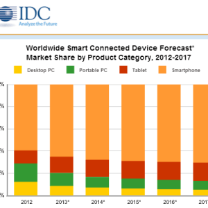 Worldwide-Smart-Connected-Device-Forecast-Market-Share-by-Product-Category-2012-2017-iCharts