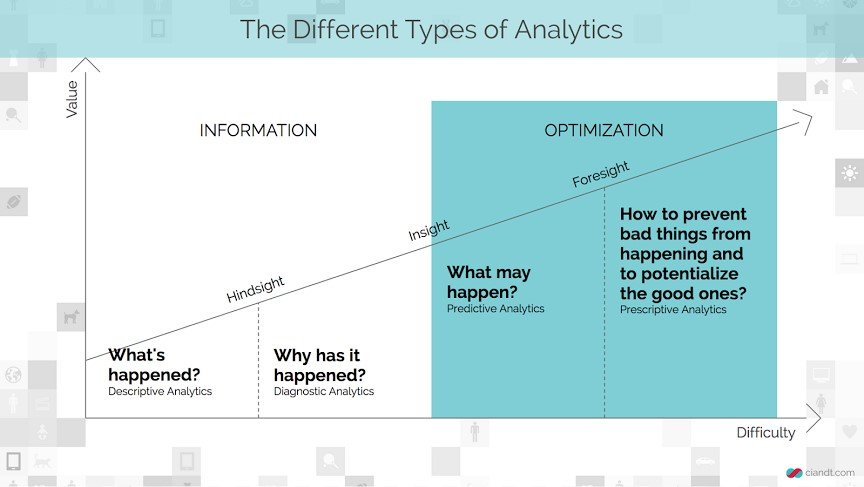 different-type-of-analytics