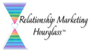 Relationship Marketing Hourglass™ - The Success Rebelution
