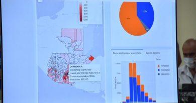 Tablero de datos para informar a los guatemaltecos sobre el covid19