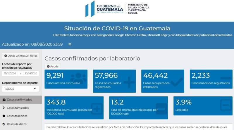 Tabla de actualización de contagios por covid-19 en Guatemala, refleja que hay más de 57 mil contagiados hasta el 11 de agosto del 2020