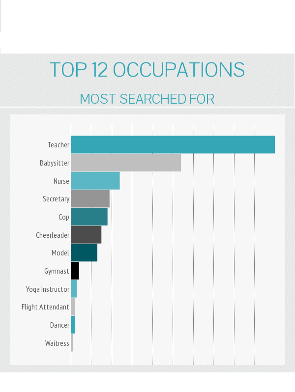 top-12-occupations