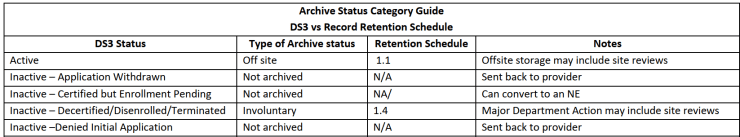archives guide