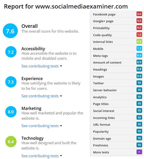 Nibbler results for Social Media Examiner