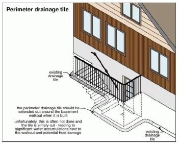 Peremeter Drainage