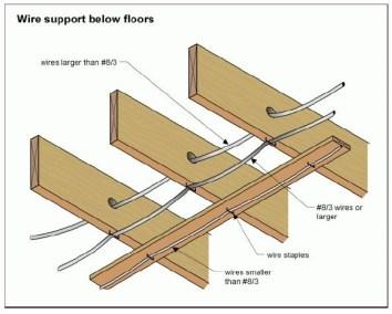 Wire Support Below Floors