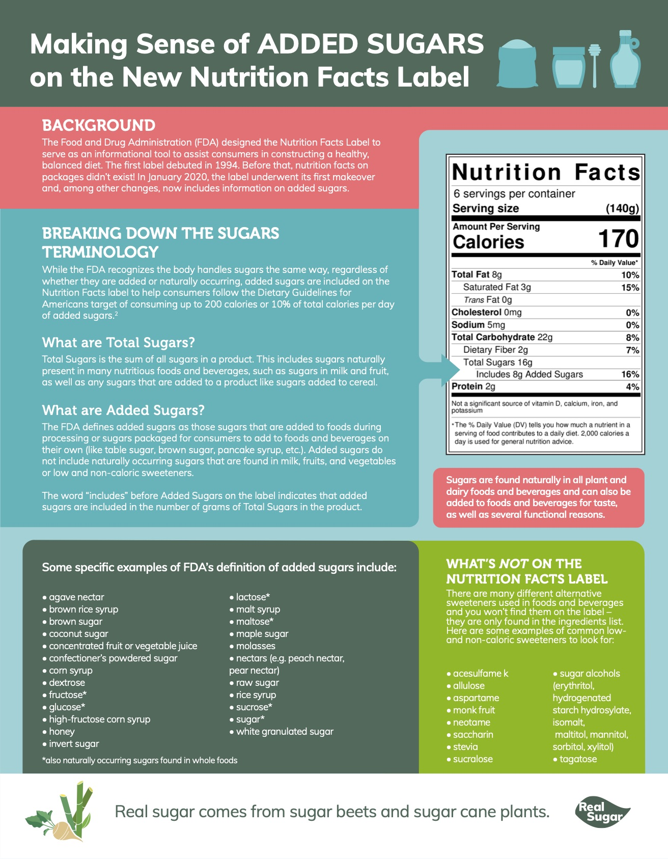 Making Sense of ADDED SUGARS on the New Nutrition Facts Label