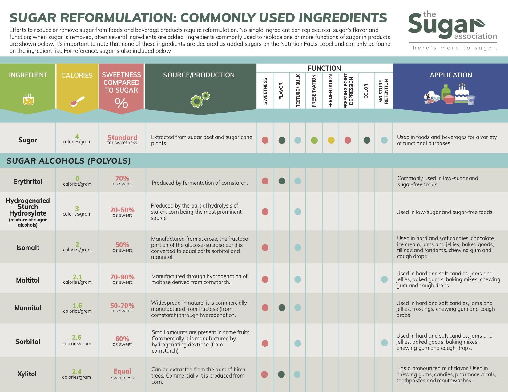 Sugar Reformulation: Commonly Used Ingredients