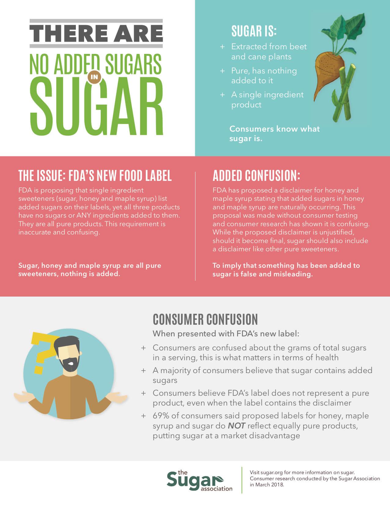 No Added Sugars in Sugar