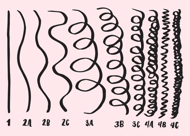 Haartypes