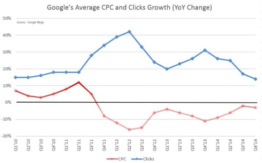 google-clicks-cpc-growth-change-yoy-800x498 (1)