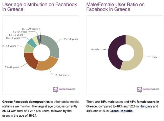 FB Stats May 2013