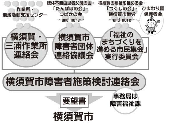 【図】障害者施策検討連絡会要望提出の流れ