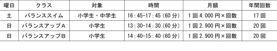 【表】バランスアッププログラム