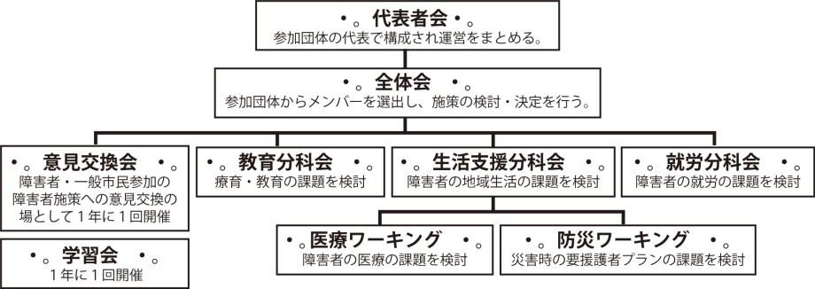 横須賀市施策検討連絡会組織図