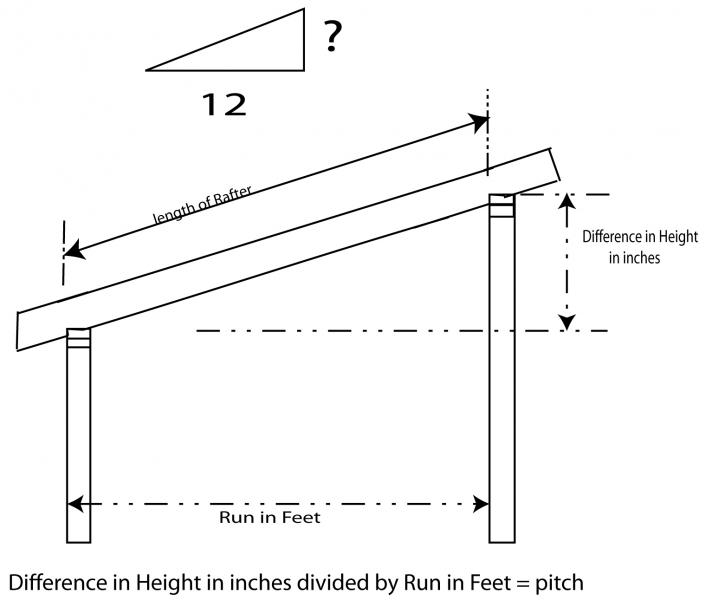 Most Common Roof Pitch Uk