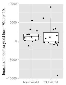 Roubik difference box plot