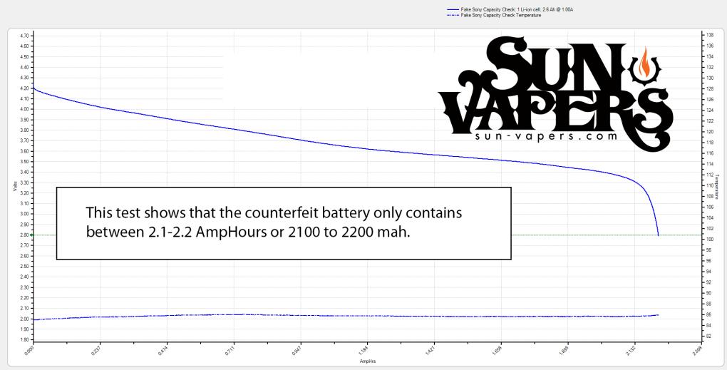 Fake VTC5 capacity