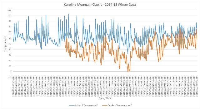 12-24-14 to 3-24-15 graph