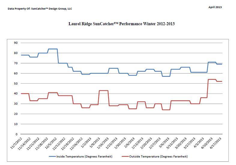 Laurel Ridge Data Winter 2012-13