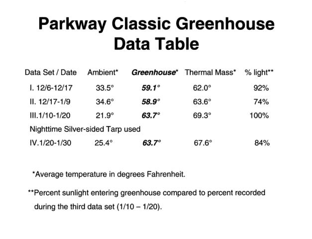 Pakrway Data Table