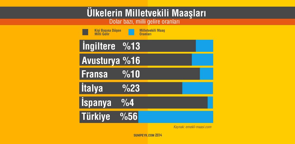 Ülkelerin milletvekili maaşları