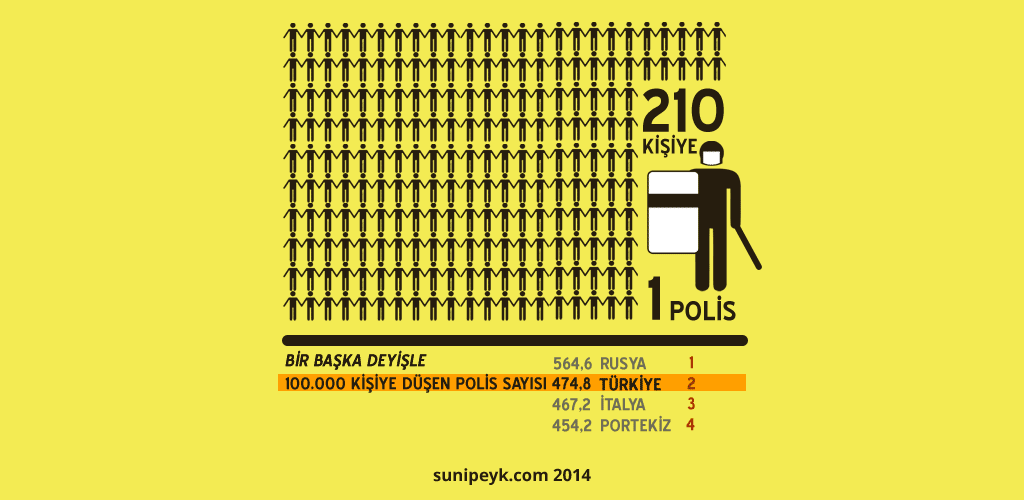 kişi başı polis sayısı