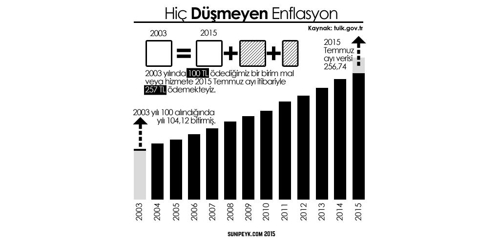 Enflasyon 2003 2015 grafiği
