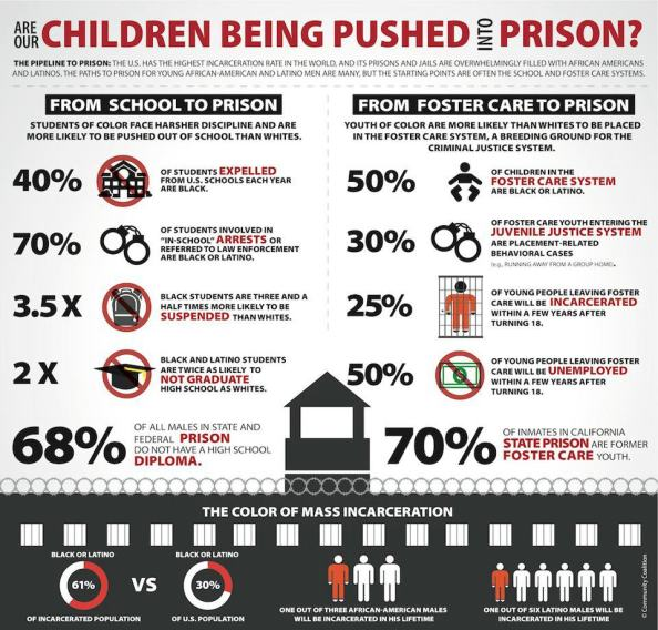 the school to prison pipeline is not a figment of our imaginations.