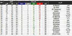ترتيب الدوري السعودي 2019.. جدول ترتيب الدوري السعودي للمحترفين بعد انتهاء الجولة الأخيرة من الدوري السعودي