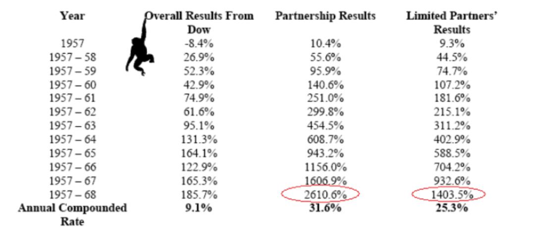 Gráfico sobre Warren Buffett