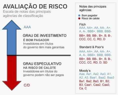 Grau de investimento é muito usado como critério de risco