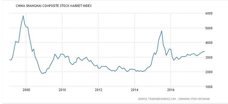 Mercado acionário Chinês